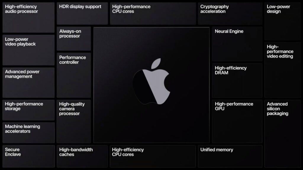 MacBook Berbasis ARM
