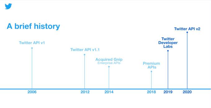 Twitter Mengumumkan API