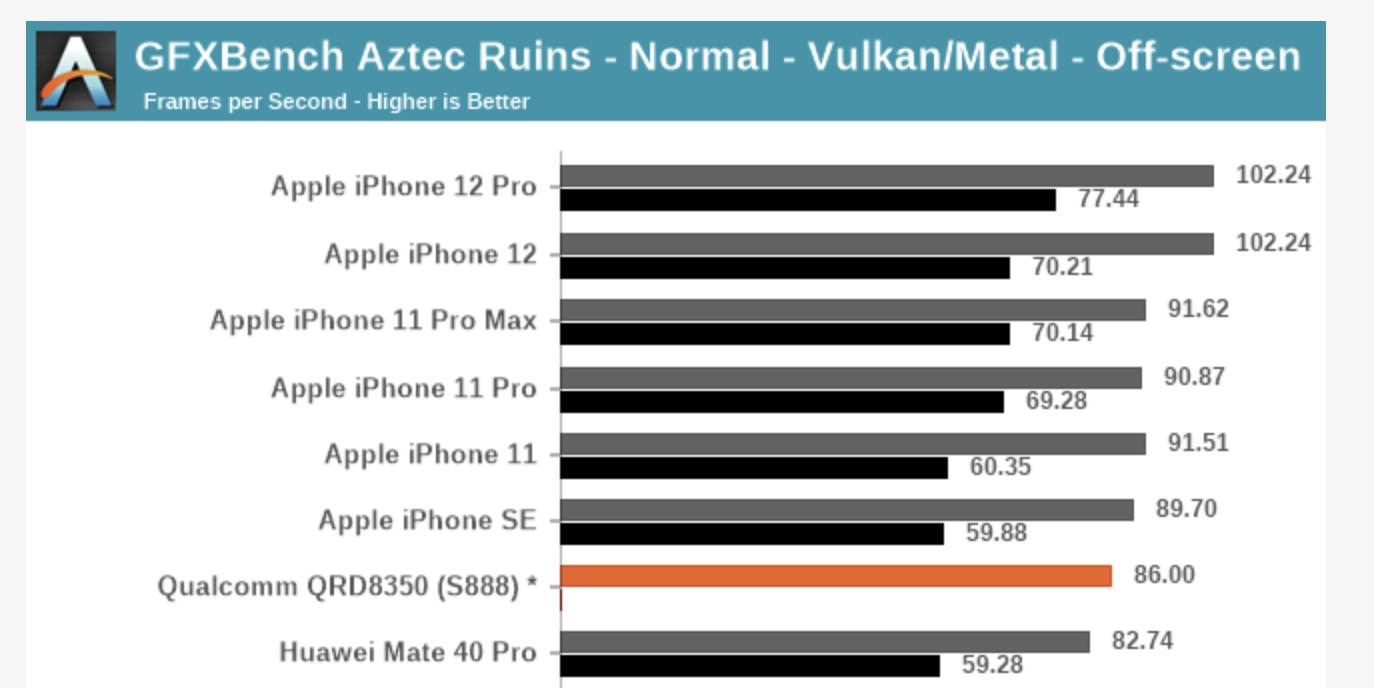 Chip Apple A13 dan A14
