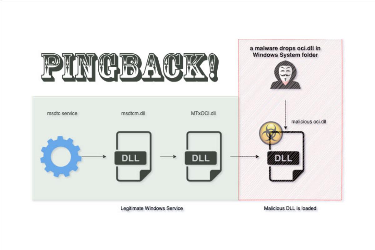 Malware Pingback