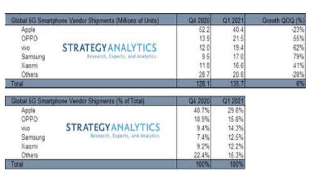 Penjualan-smartphone-5G-Samsung-tumbuh-tercepat