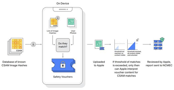Apple-CSAM-Detection