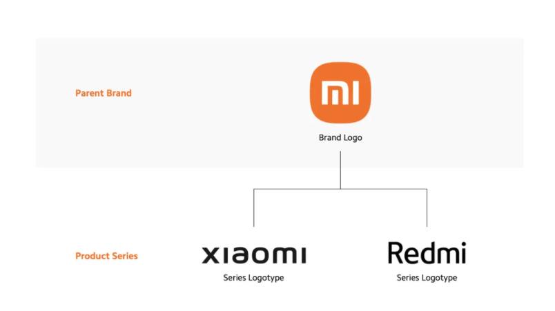 Xiaomi menghapus branding