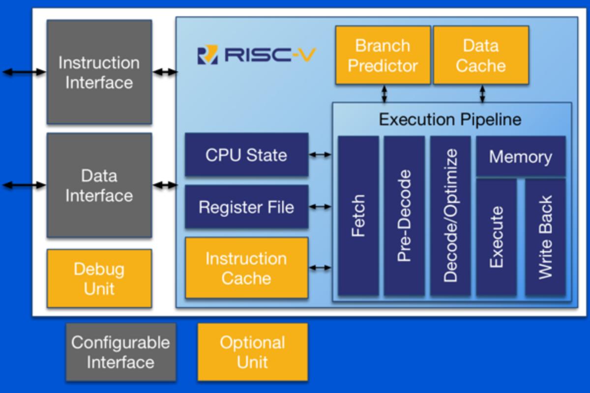 RISC-V